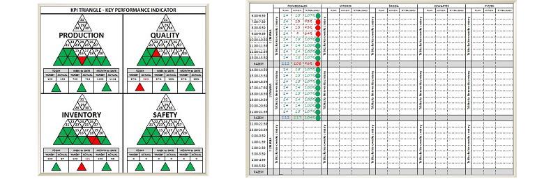KPI Lean Berichte